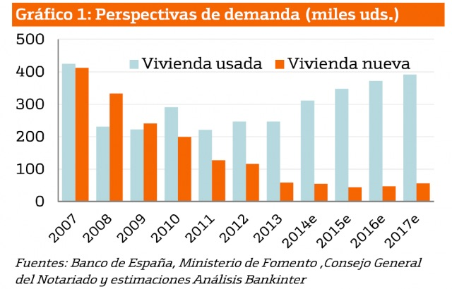 Spanish home sales per year, including Bankinter forecasts