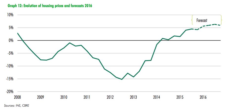 spanish property price forecast 2016