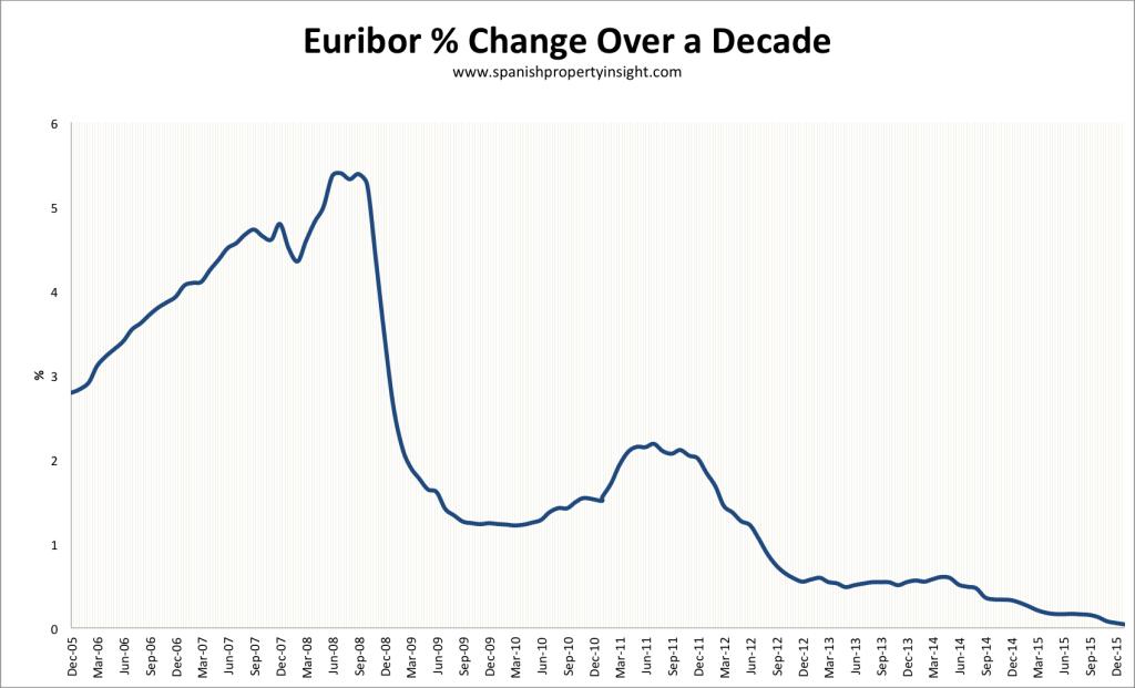 euribor-decade-jan-2016