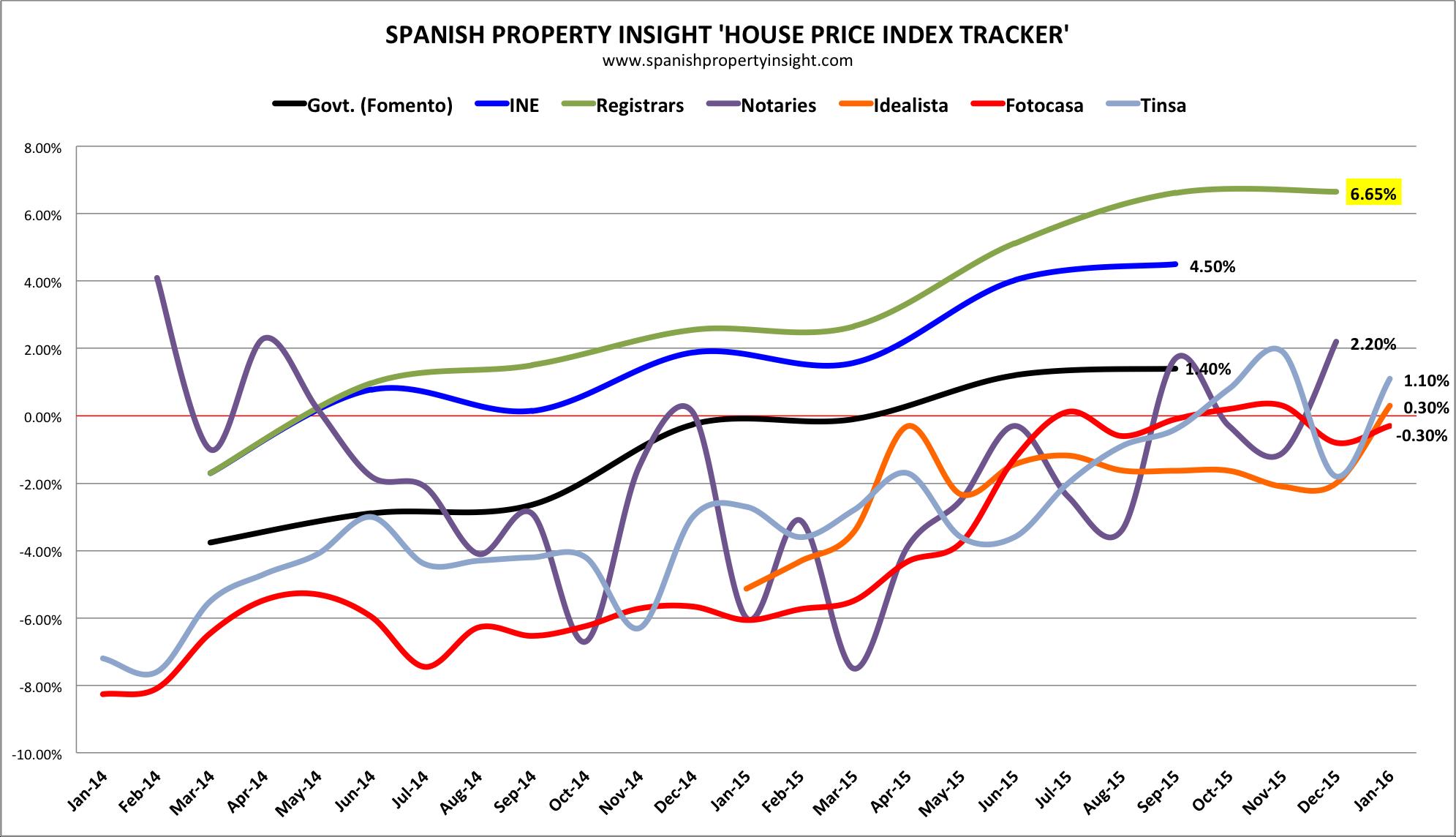 latest spanish property prices