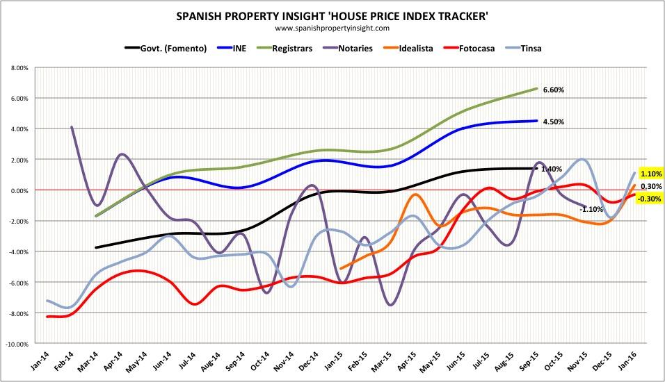 spanish house price index january 2016