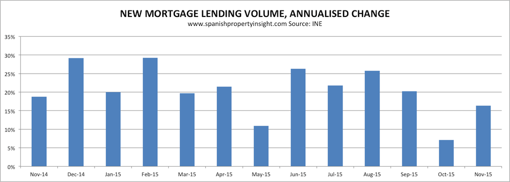 new mortgage lending in spain, % change yoy November 2015