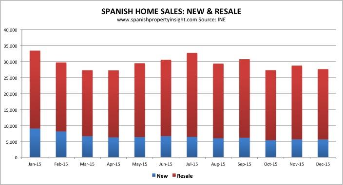 spanish property market home sales 2015