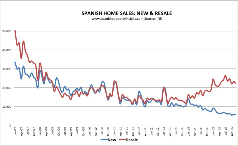 spanish property market home sales 2015