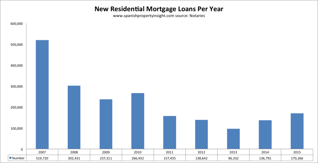 spanish property sales 2015