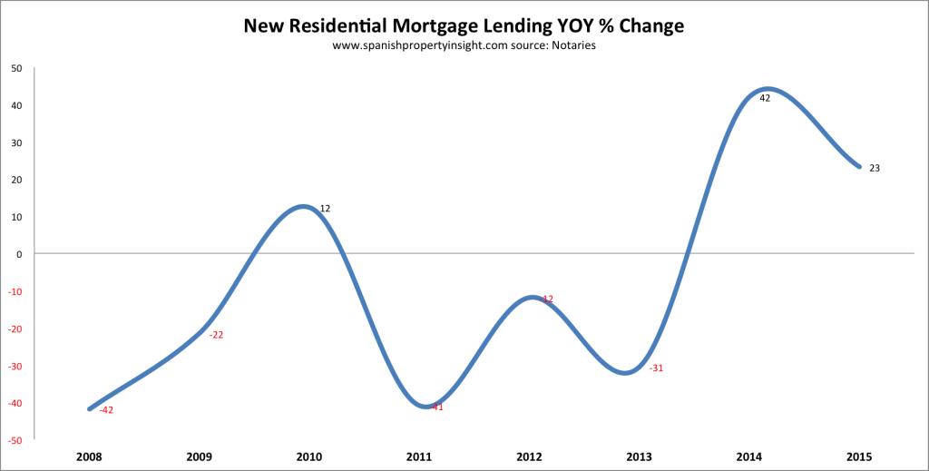 Spanish mortgage lending 2015