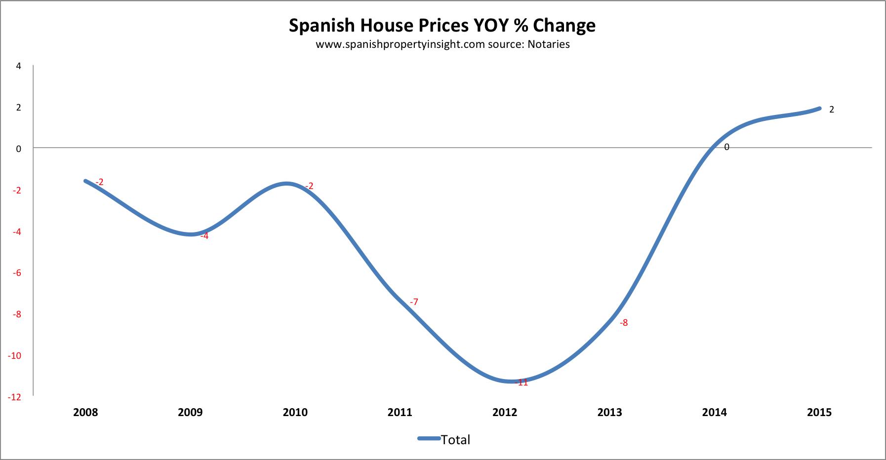 Spanish property prices 2015