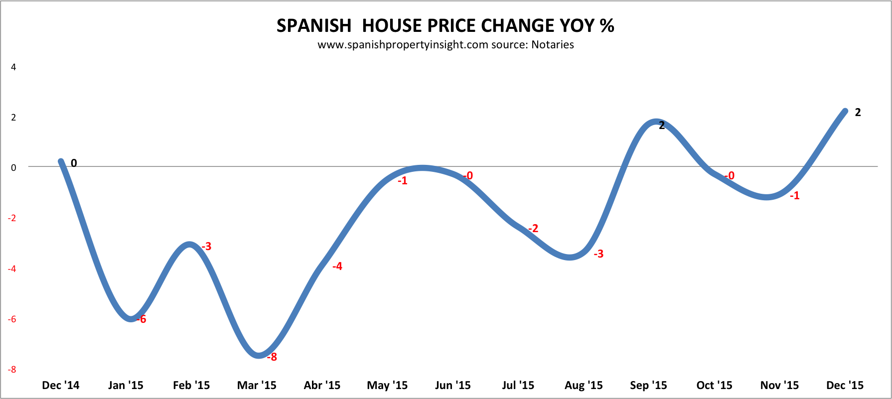 Spanish property prices 2015