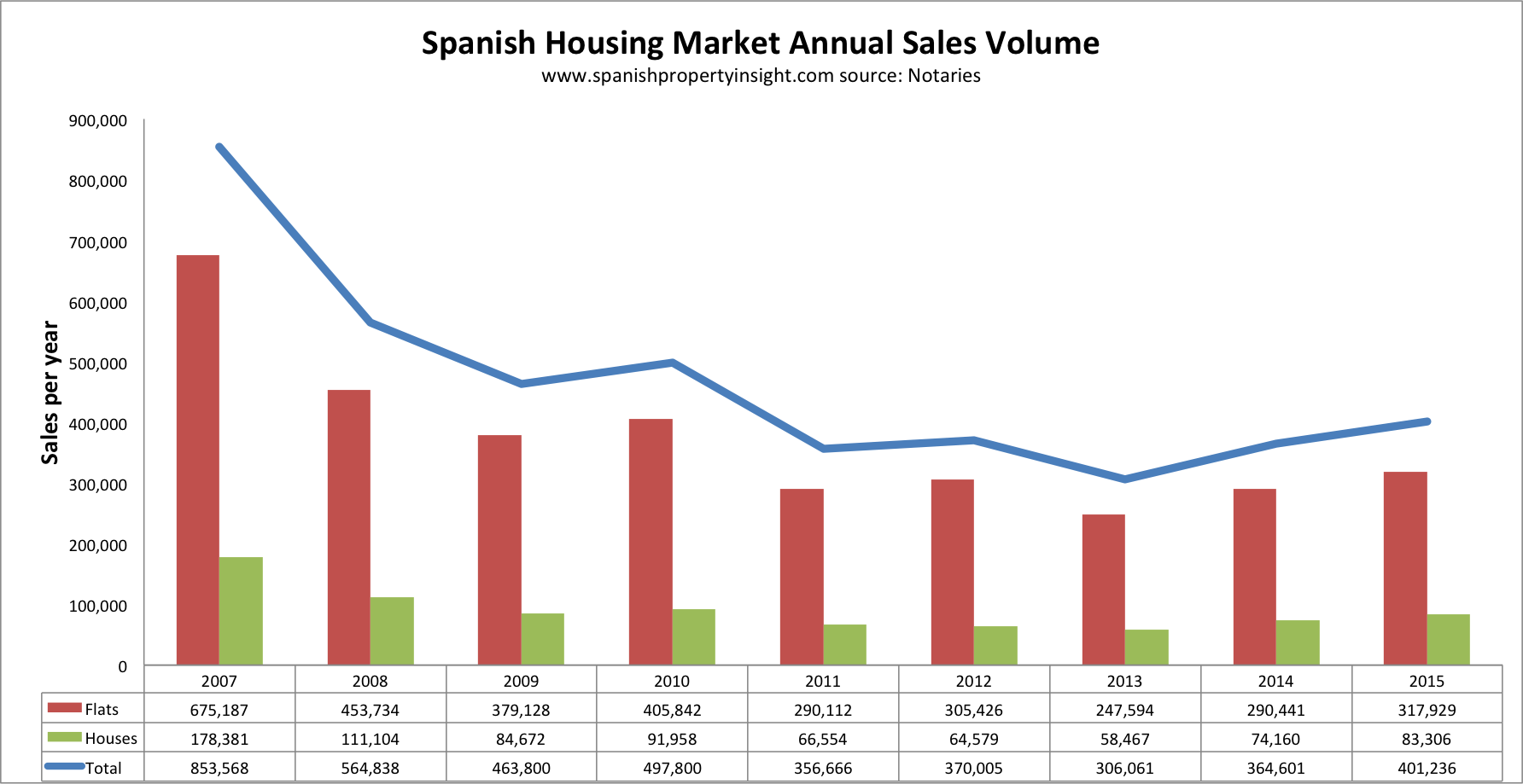 spanish property sales 2015