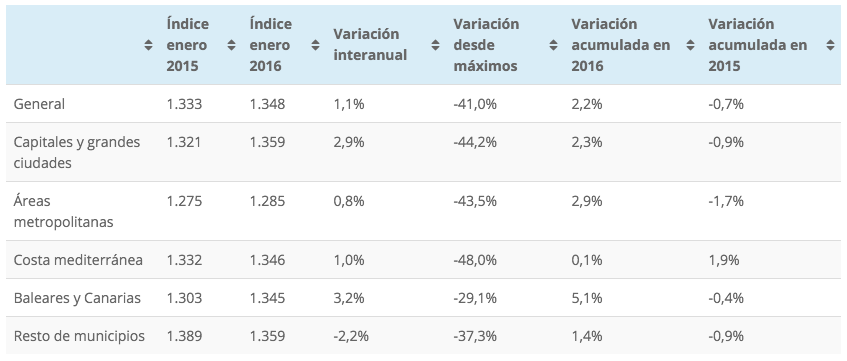 Tinsa Spanish house price index by area, January 2016
