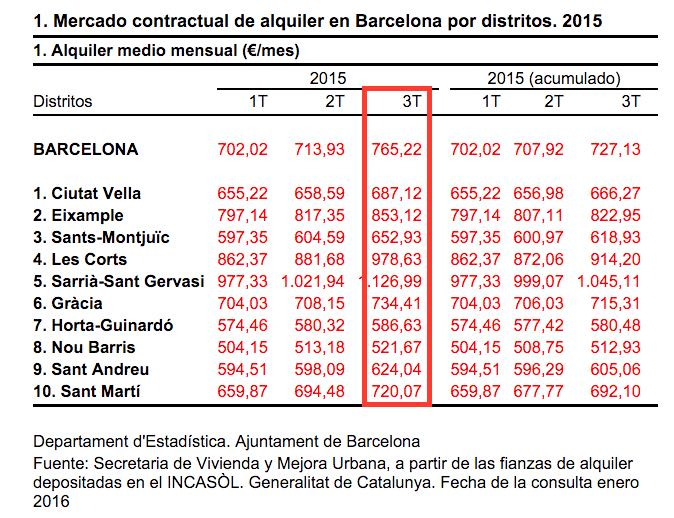 Barcelona average monthly rent in € by district Q3 2015.
