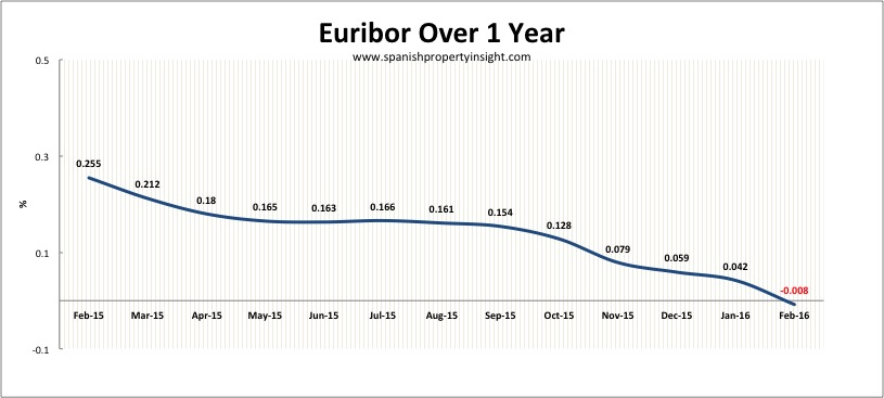 euribor 12 months in Feb 2016 for spanish mortgages