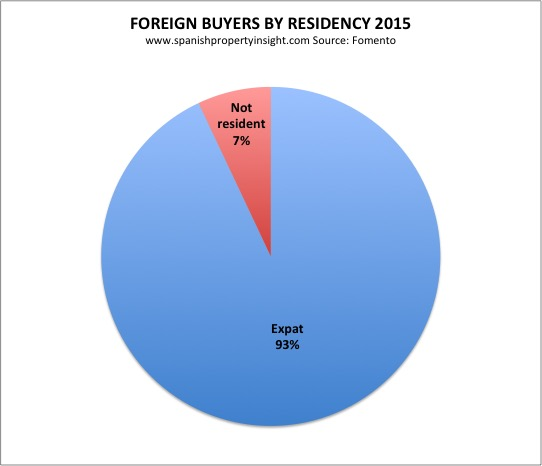 foreign demand for spanish property