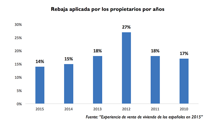 Spanish property asking price reductions per year