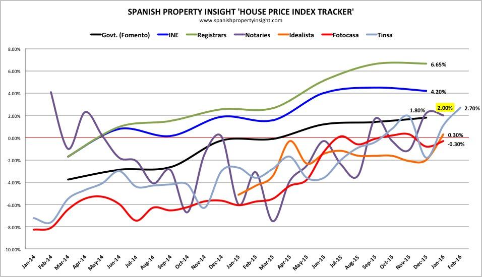 Spanish property insight house price index tracker jan 2016