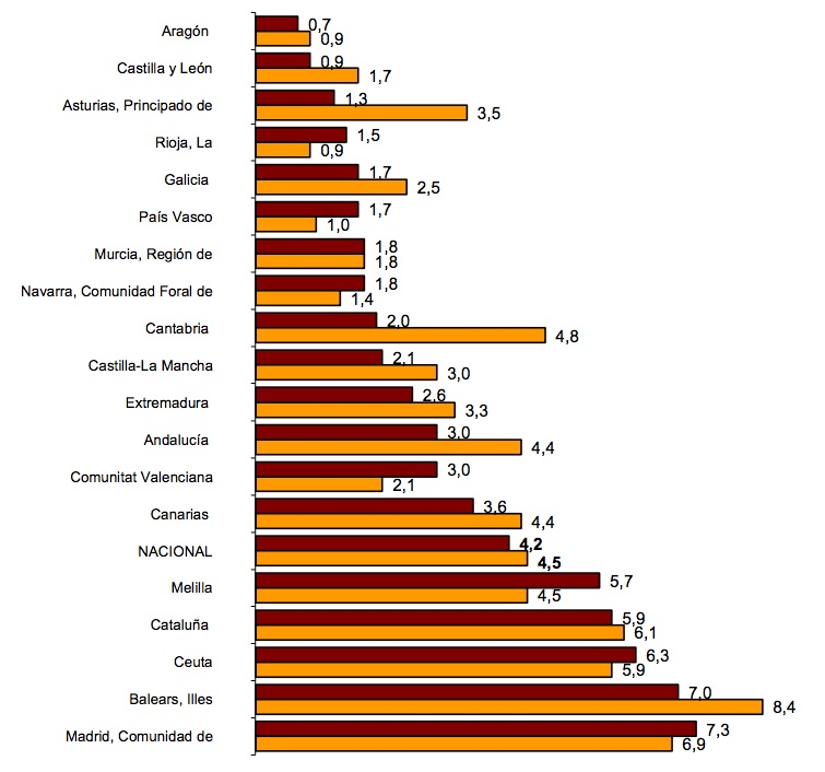 spanish property prices official index 2015