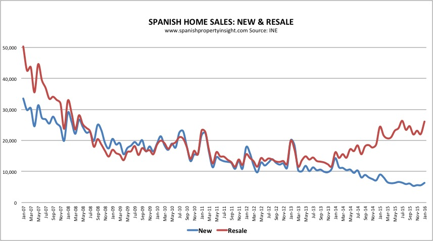 spanish property sales january 2016