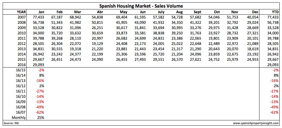 MONTHLY HOME SALES AND % CHANGE SINCE JANUARY 2007 (not counting subsidised housing)