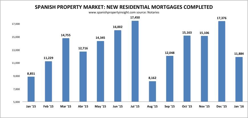 spanish mortgage lending