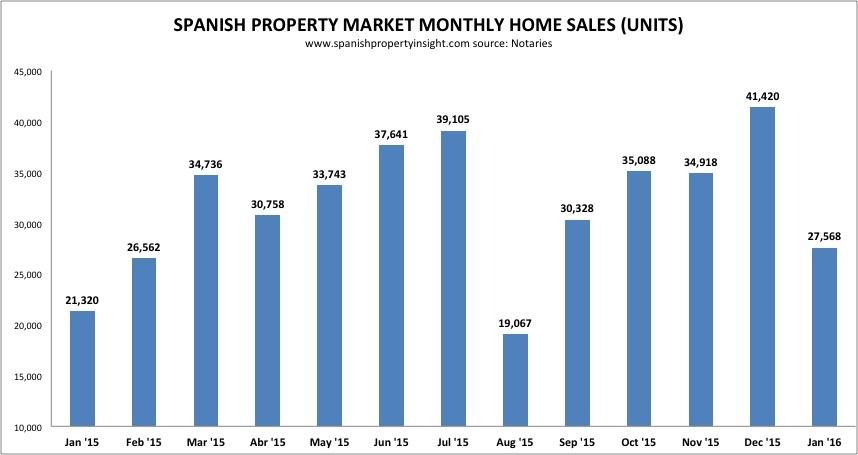 spanish property sales january 2016