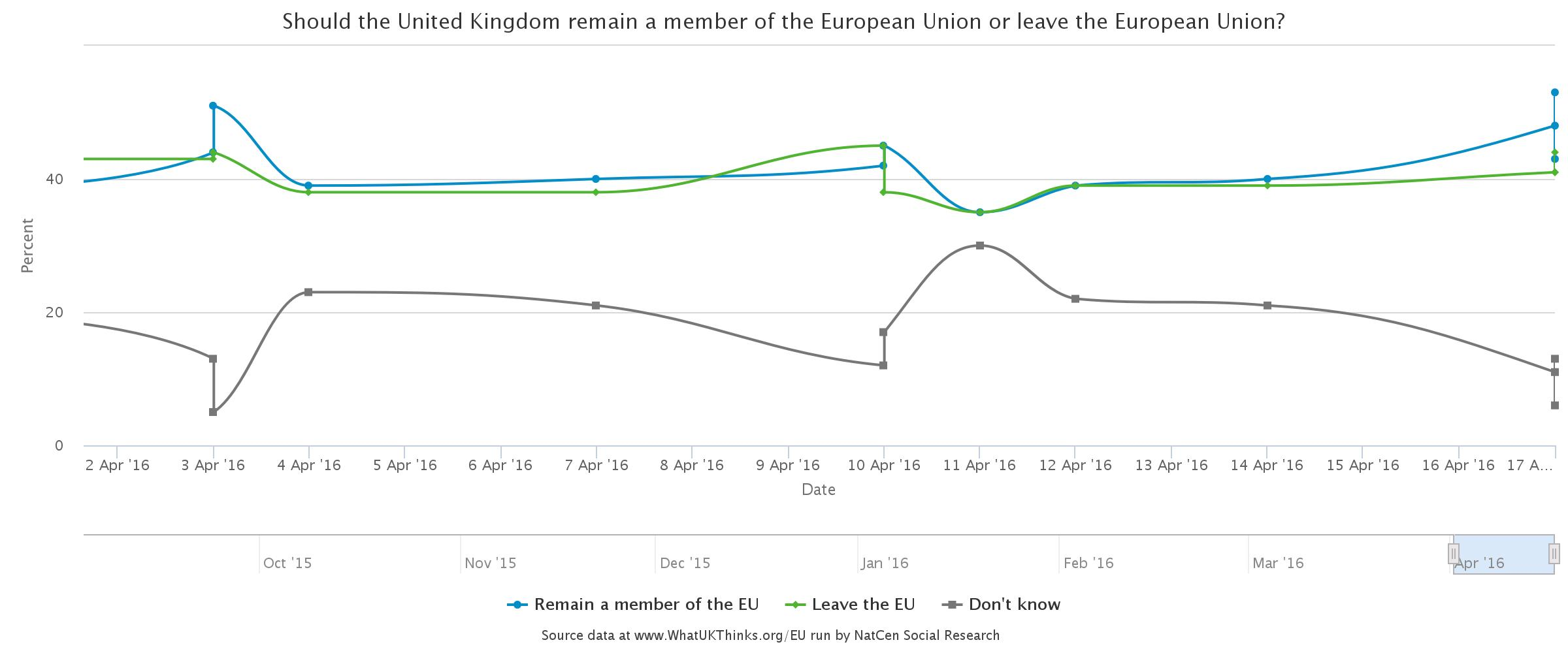 Latest opinion polls: UK referendum on remaining in the EU (click to enlarge)