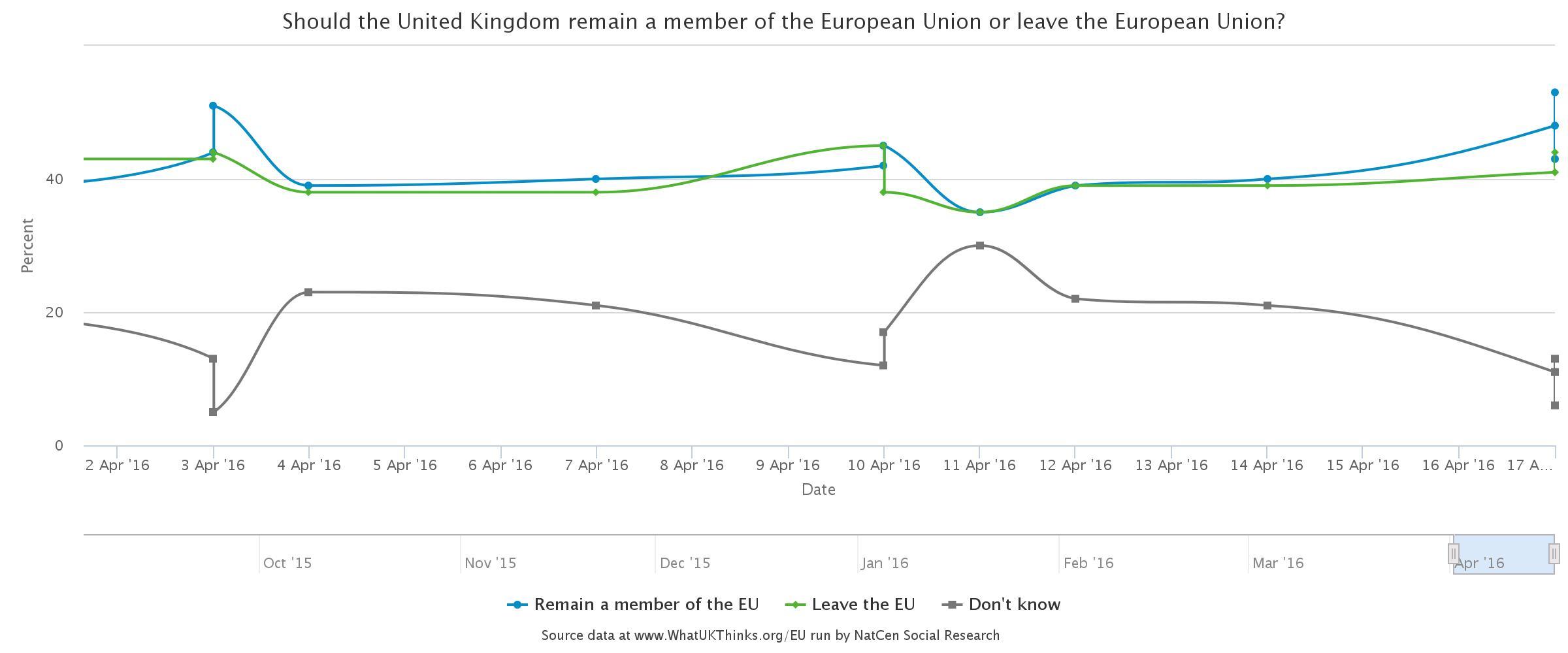 latest referendum polls