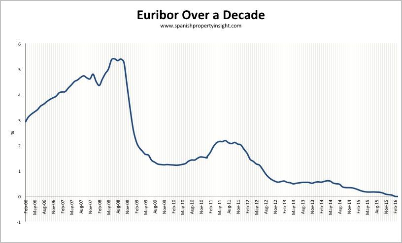 spanish mortgage euribor interest rate