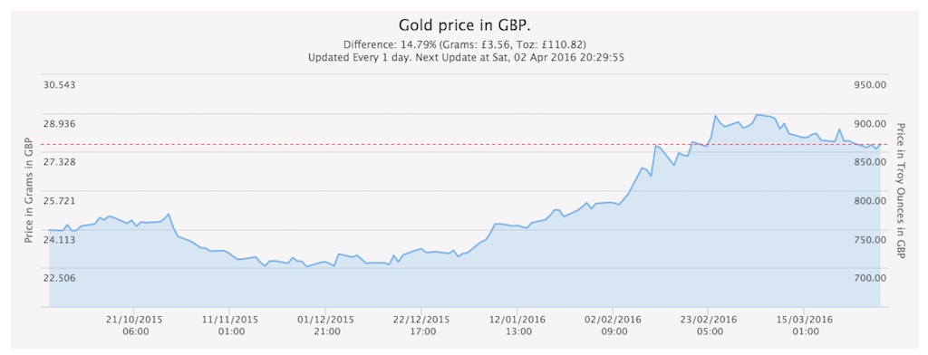 gold-price-apr-2016