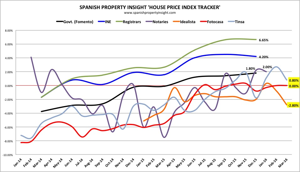 spanish house prices in March 2016