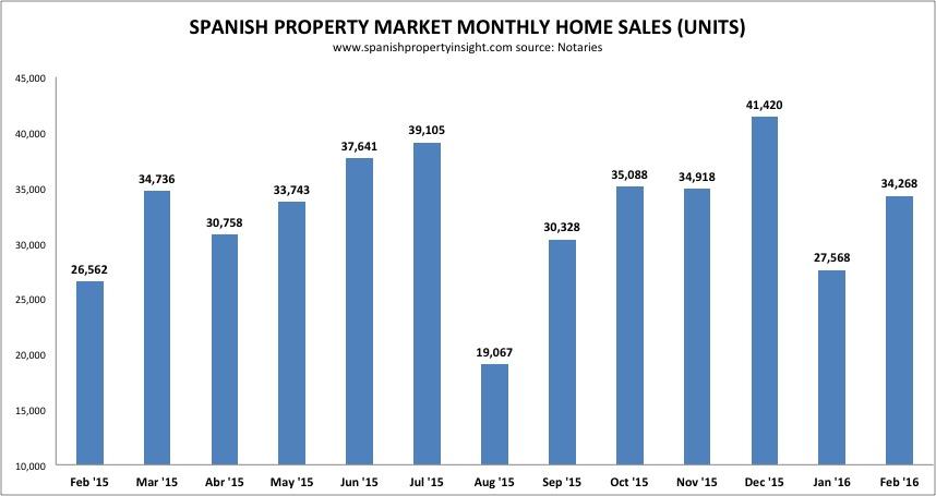 spanish property sales per month