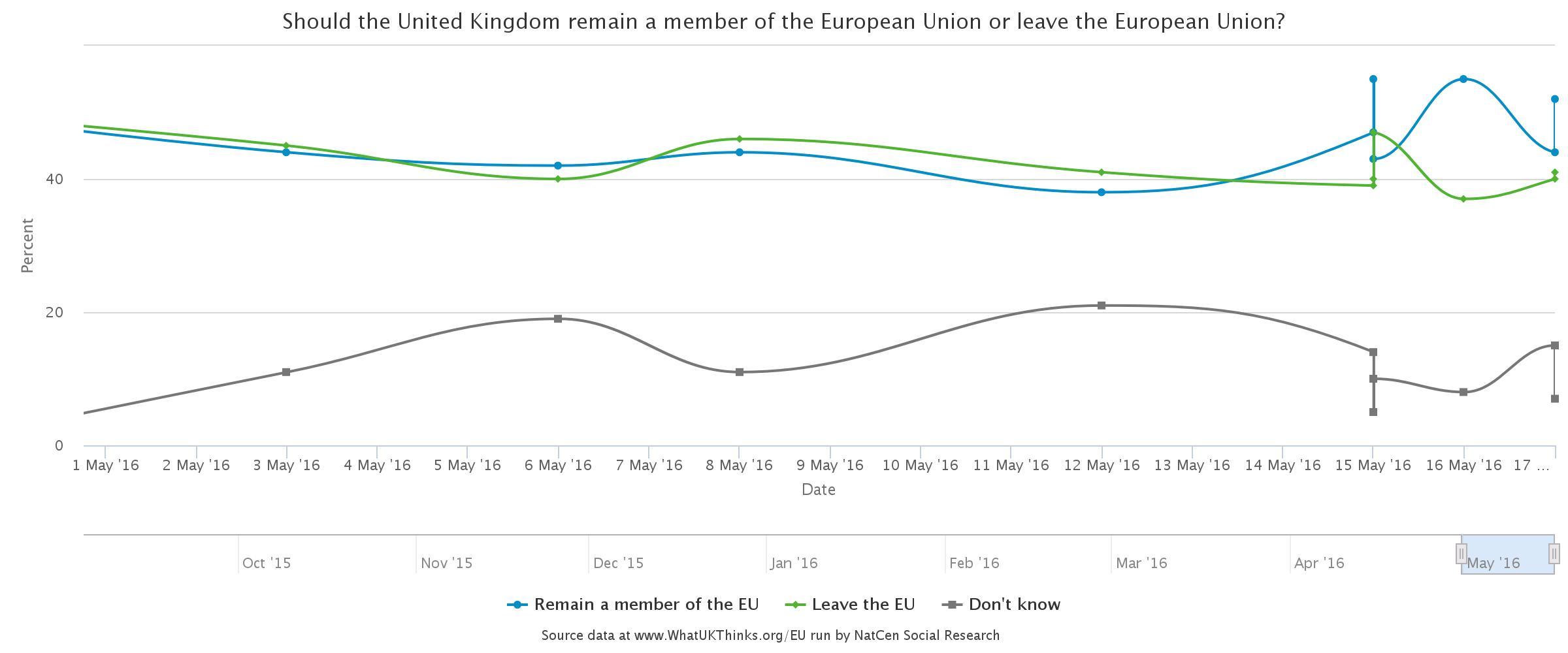 Latest brexit indicators