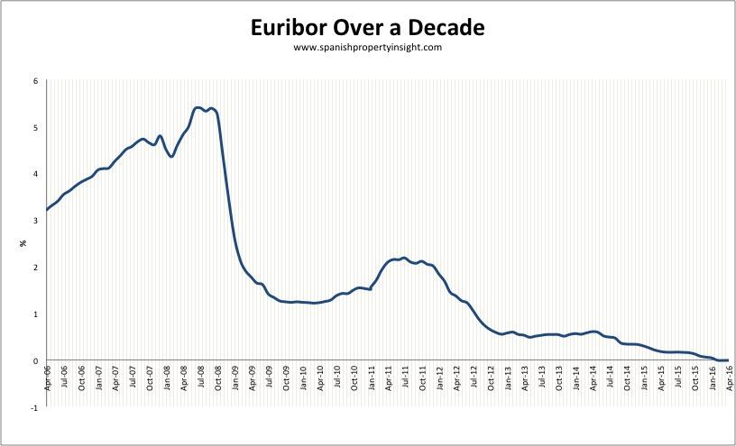 spanish mortgage interest rate
