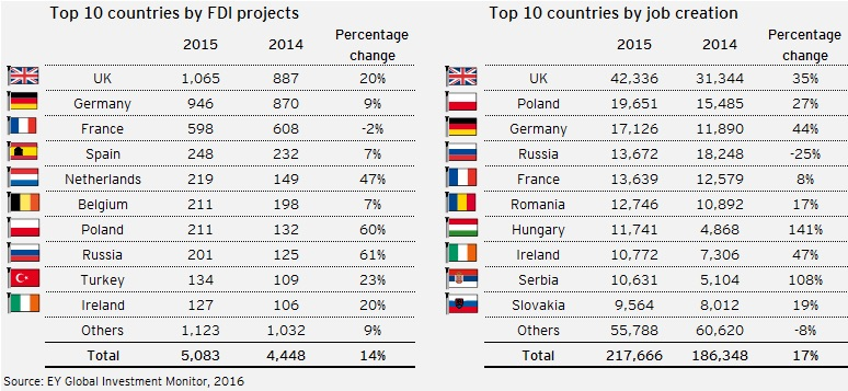 ey-top-10-countries-by-fdi-projects-and-job-creation