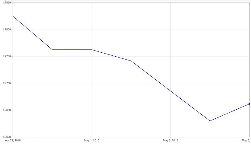 EUR/GBP exchange rate