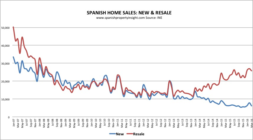 real estate sales volumes in spain