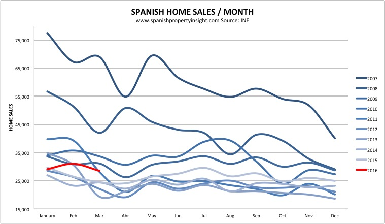 spanish real estate sales volumes