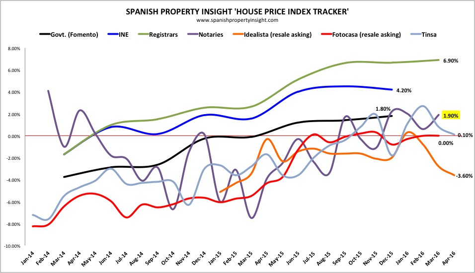 spanish property prices march 2015