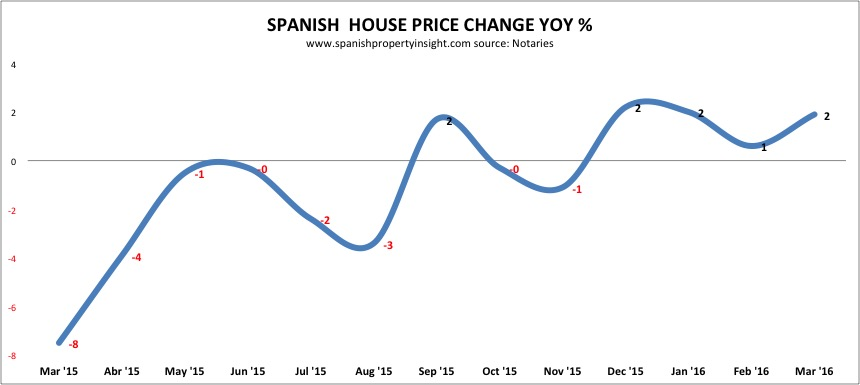 spanish property sales march 2015 prices