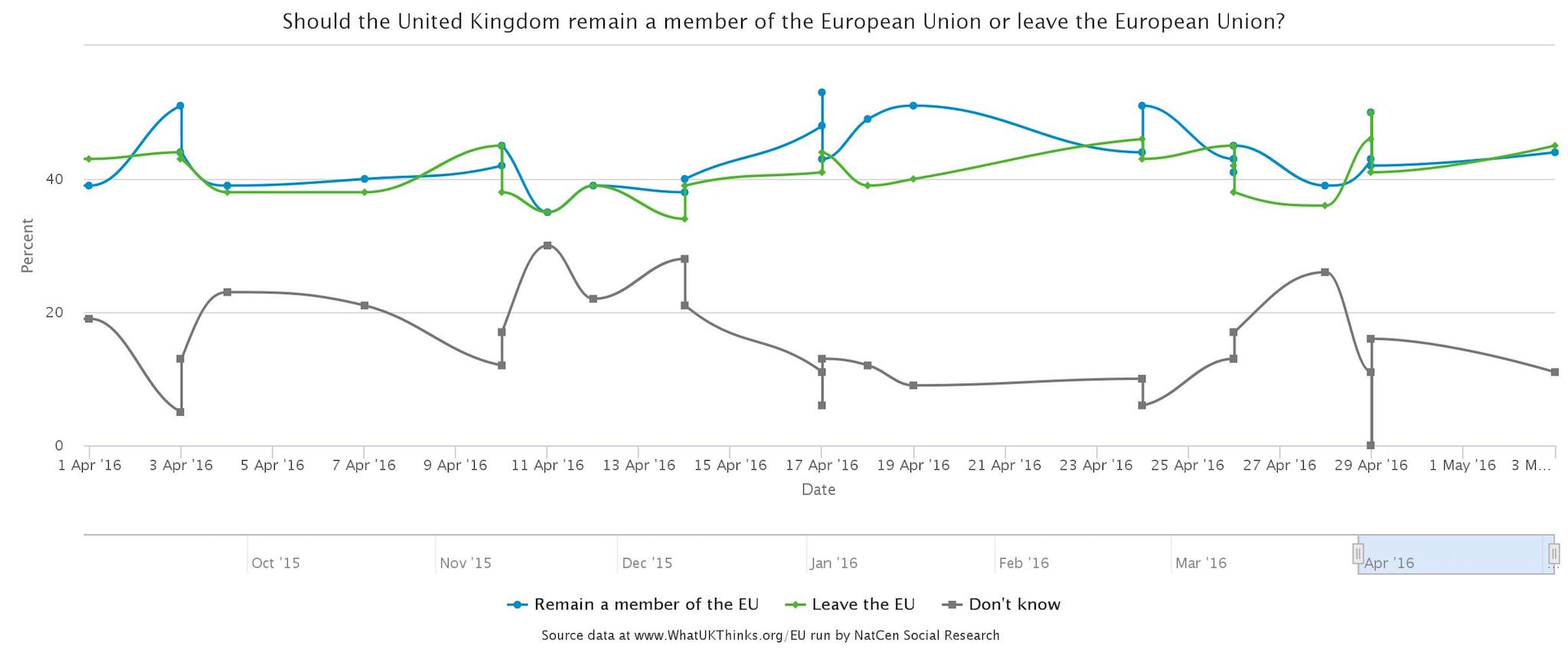 brexit opinion polls and spanish property impact