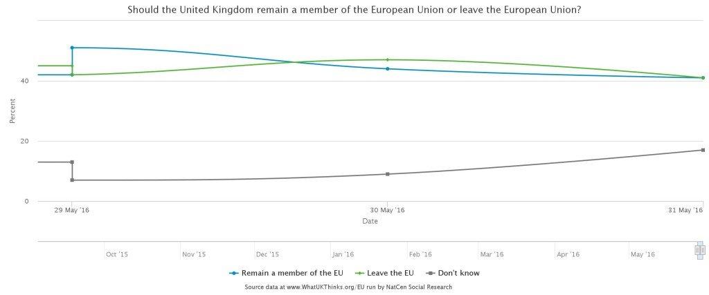 brexit-indicators-polls-3-june-16