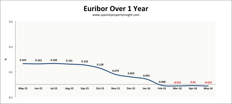 euribor interest rate for spanish mortgages