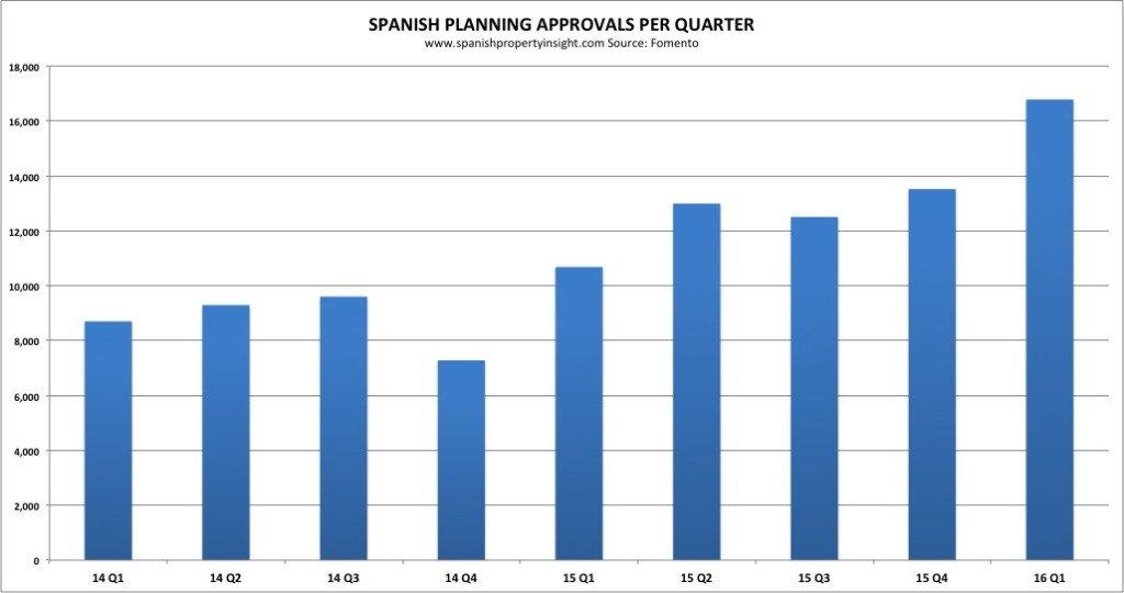 spanish housing starts per quarter