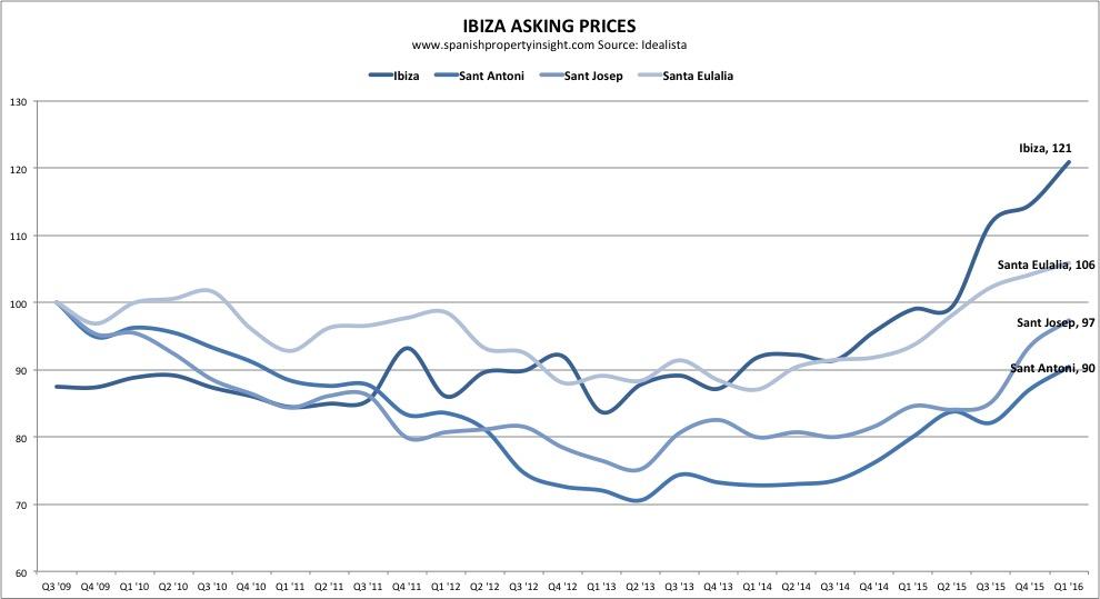 ibiza property prices