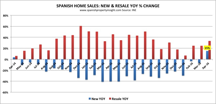 new home sales in spain