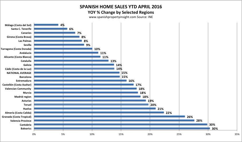 spanish property sales by region