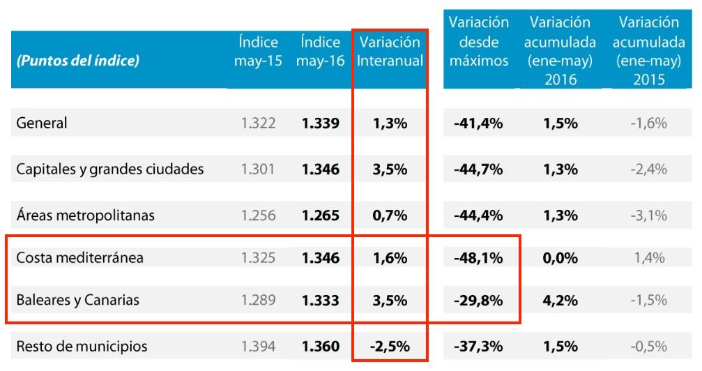 Spanish house prices