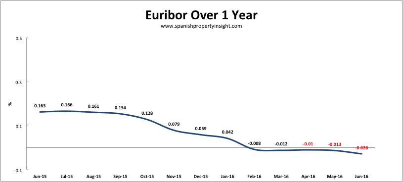 spanish mortgage euribor