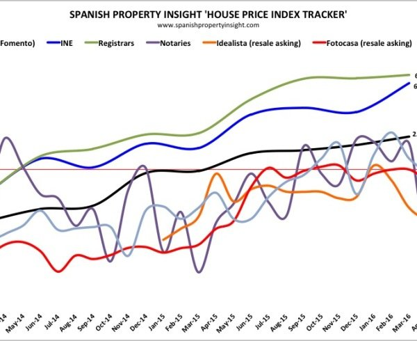 spanish house prices in july 2016