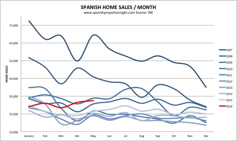Spanish property sales market