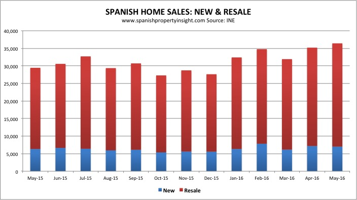 ine-sales-new-resale-monthly-may-2016